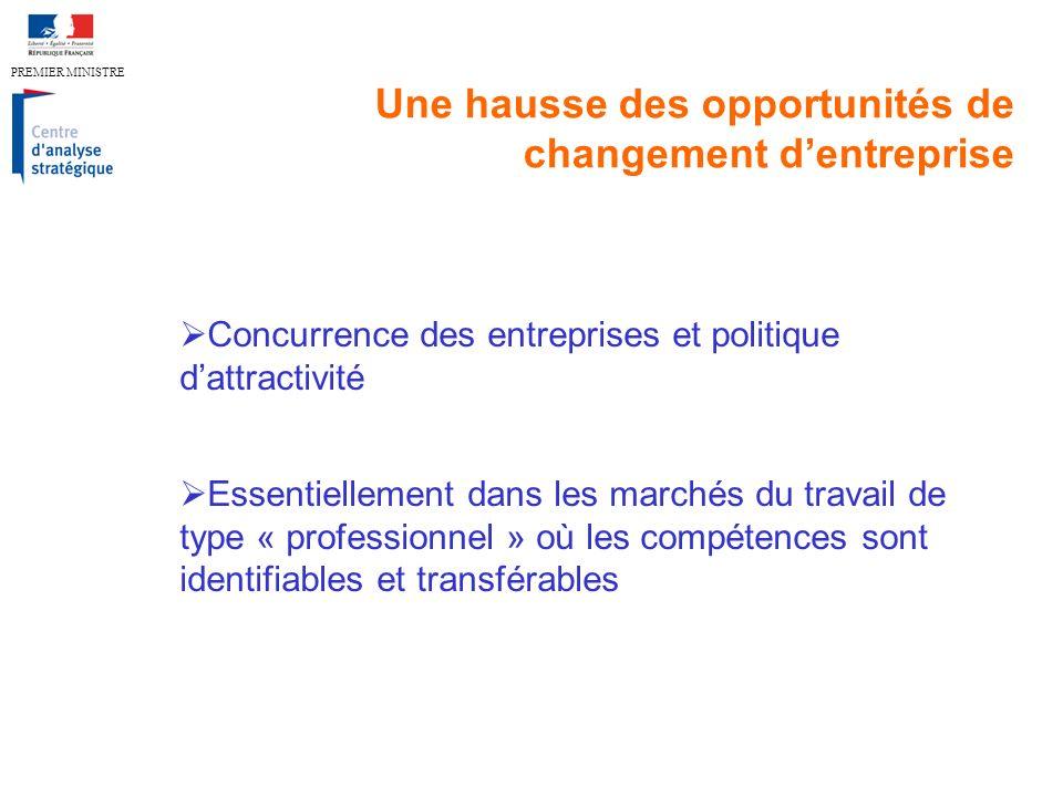 PREMIER MINISTRE Une hausse des opportunités de changement dentreprise Concurrence des entreprises et politique dattractivité Essentiellement dans les marchés du travail de type « professionnel » où les compétences sont identifiables et transférables