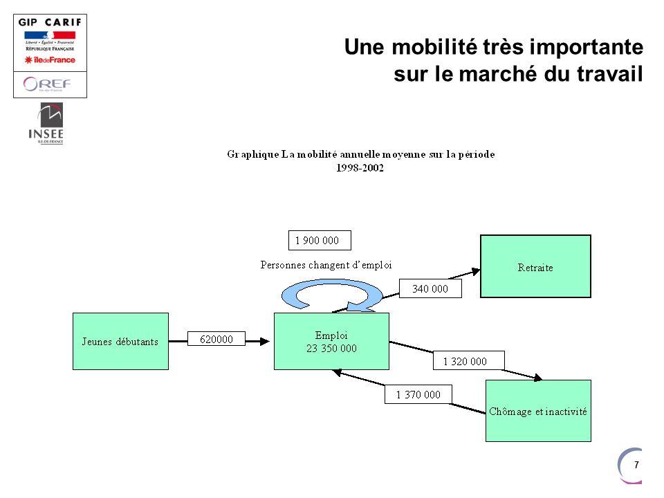 Premier emploi facilité en Ile-de-France Entrée tardive, 23 ans et 2 mois Stabilité relative, 16 mois Tertiaire, tertiaire et tertiaire, 89% Nombreux postes de cadres, 13%
