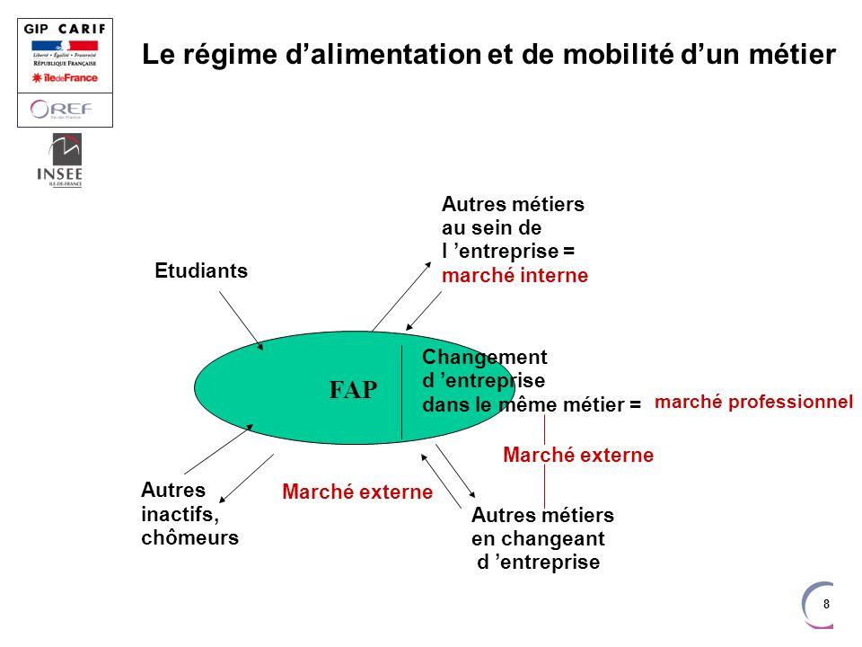 19 Jusquau Bac, peu de mobilité géographique Mobilité géographique (%) Entre la 6 ème et la fin des étudesEntre la fin des études et trois ans après Mobilité Province/etr Idf Mobilité au sein de lIle-de-France Mobilité Idf Province/etr Non qualifiés2532 CAP ou BEP non Dipl, 2 nd 1 re 4453 CAP ou BEP tert4794 CAP ou BEP indus3654 Bac non dipl6682 Bac tert108115 Bac indus37106 Bac Gen, Bac+1, Bac+2 n dipl 98117