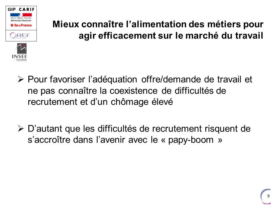 PREMIER MINISTRE Les spécificités de lÎle-de-France Une concurrence avec la province pour attirer les jeunes actifs .