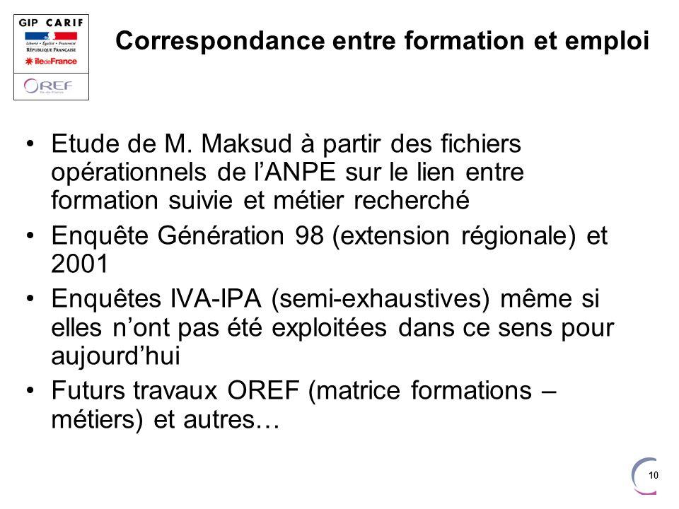 10 Correspondance entre formation et emploi Etude de M. Maksud à partir des fichiers opérationnels de lANPE sur le lien entre formation suivie et méti