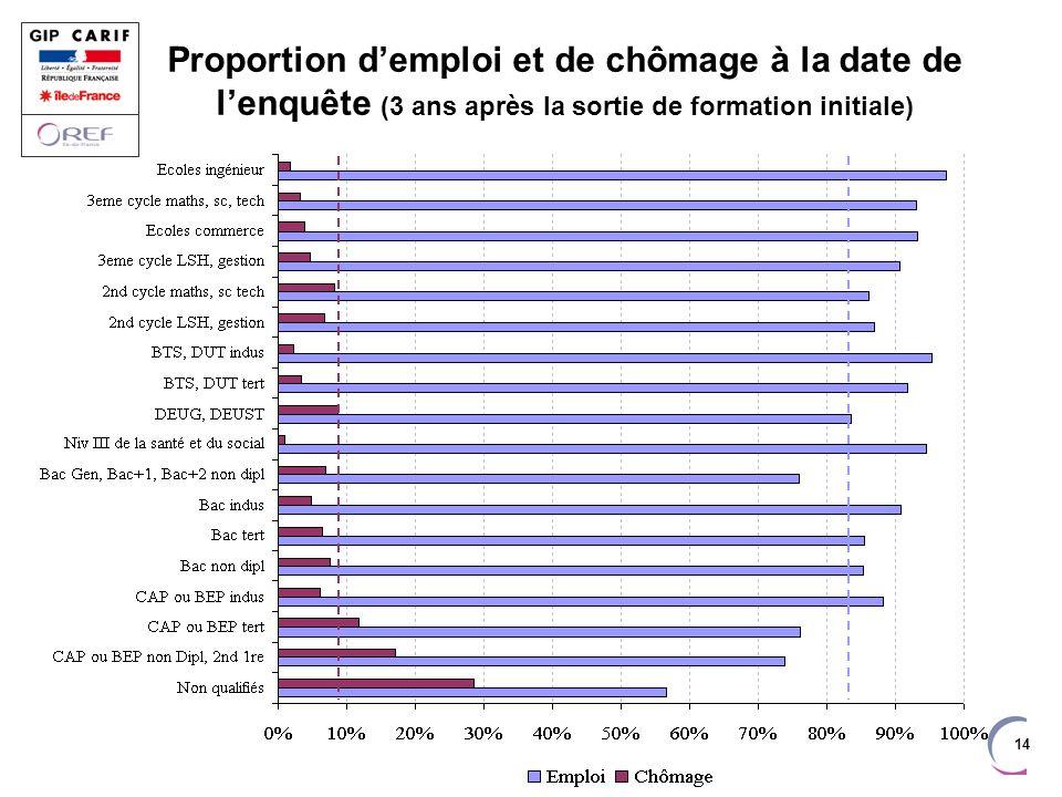 14 Proportion demploi et de chômage à la date de lenquête (3 ans après la sortie de formation initiale)