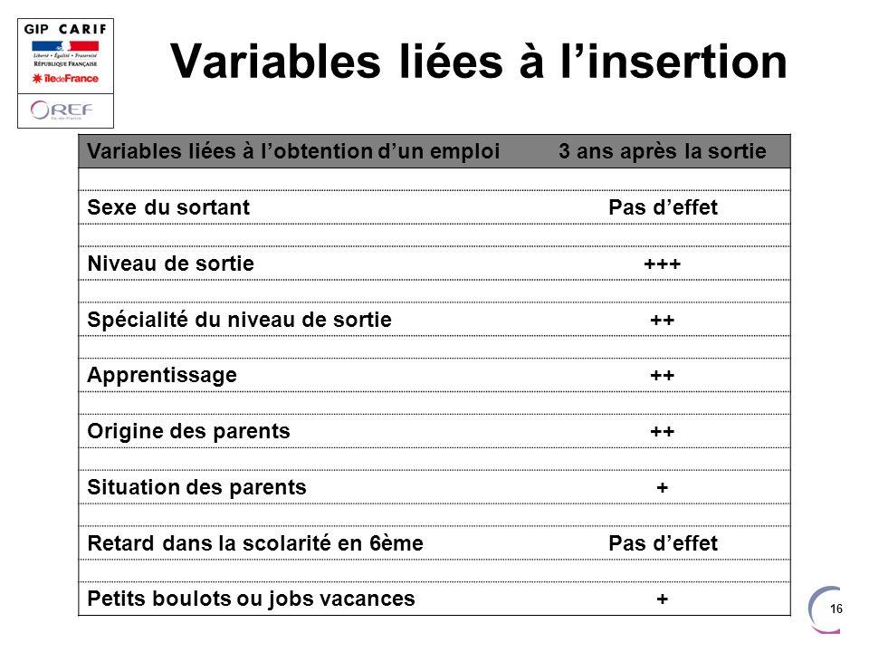 16 Variables liées à linsertion Variables liées à lobtention dun emploi3 ans après la sortie Sexe du sortant Pas deffet Niveau de sortie +++ Spécialit