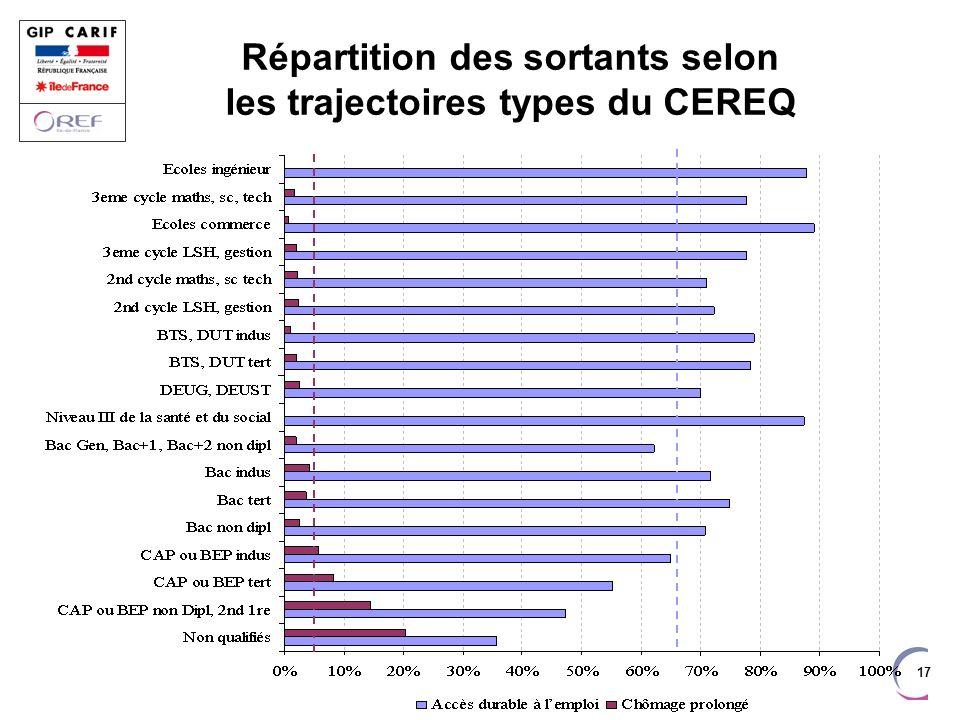 17 Répartition des sortants selon les trajectoires types du CEREQ
