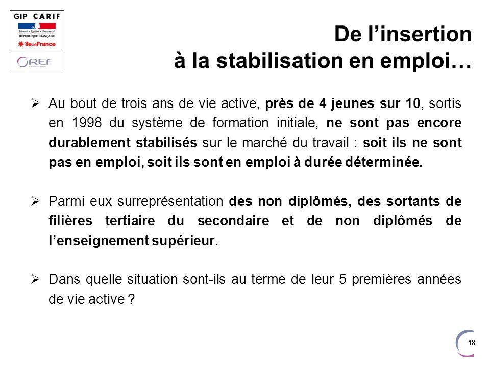18 De linsertion à la stabilisation en emploi… Au bout de trois ans de vie active, près de 4 jeunes sur 10, sortis en 1998 du système de formation ini