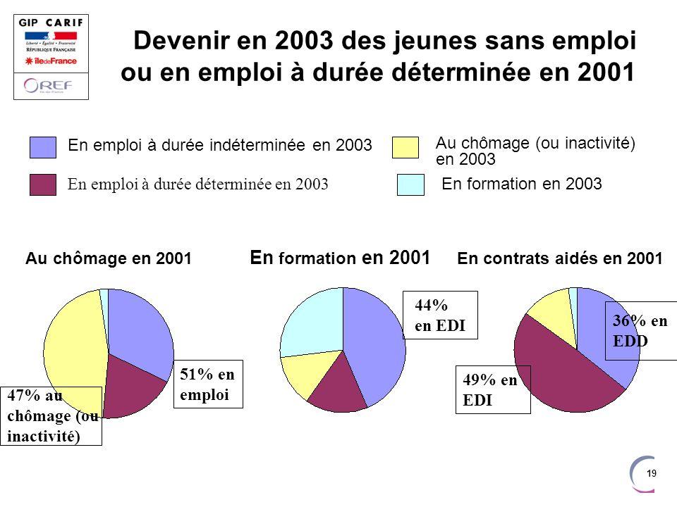 19 Devenir en 2003 des jeunes sans emploi ou en emploi à durée déterminée en 2001 En emploi à durée indéterminée en 2003 En emploi à durée déterminée