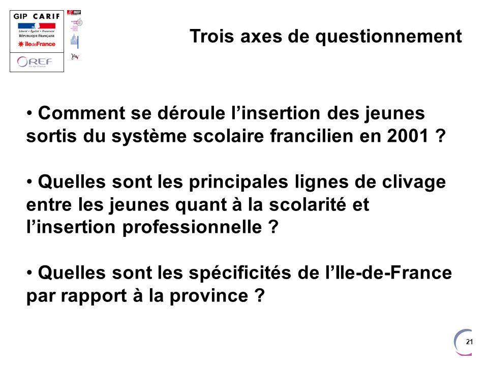21 Trois axes de questionnement Comment se déroule linsertion des jeunes sortis du système scolaire francilien en 2001 ? Quelles sont les principales