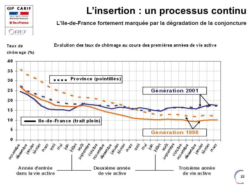 22 Linsertion : un processus continu LIle-de-France fortement marquée par la dégradation de la conjoncture