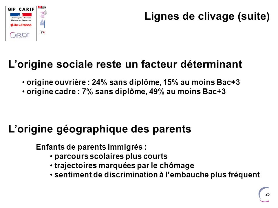 25 Lignes de clivage (suite) Lorigine sociale reste un facteur déterminant origine ouvrière : 24% sans diplôme, 15% au moins Bac+3 origine cadre : 7%