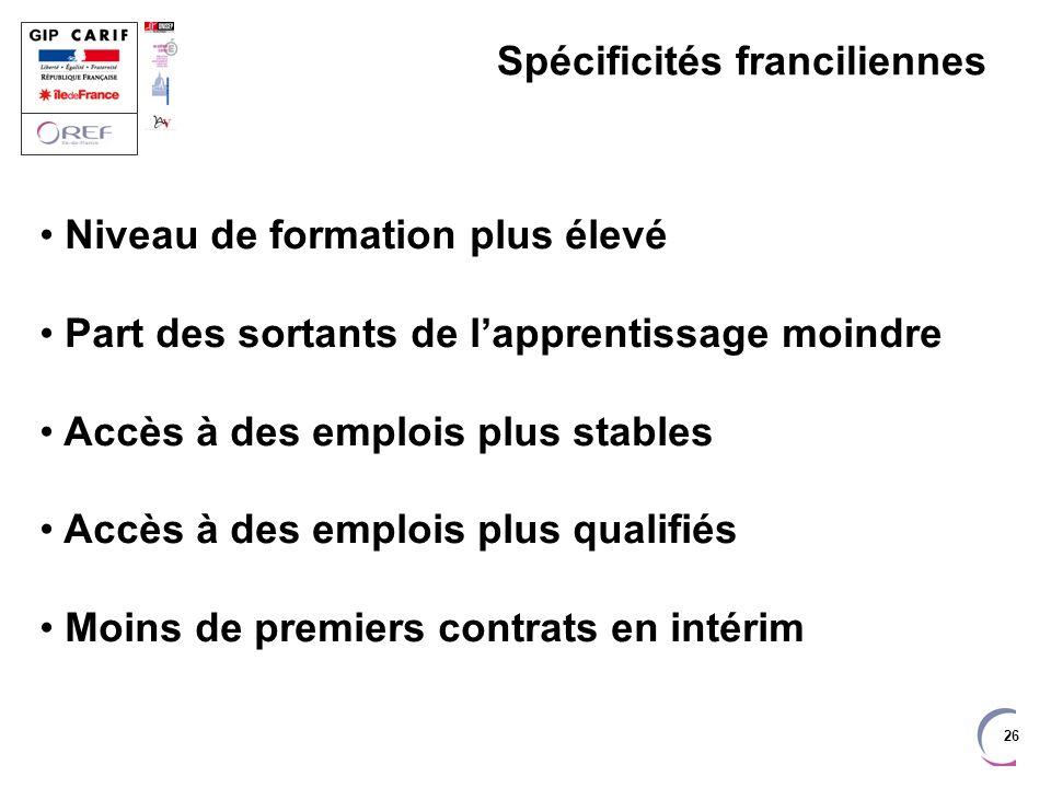 26 Spécificités franciliennes Niveau de formation plus élevé Part des sortants de lapprentissage moindre Accès à des emplois plus stables Accès à des