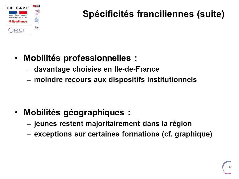 27 Spécificités franciliennes (suite) Mobilités professionnelles : –davantage choisies en Ile-de-France –moindre recours aux dispositifs institutionne