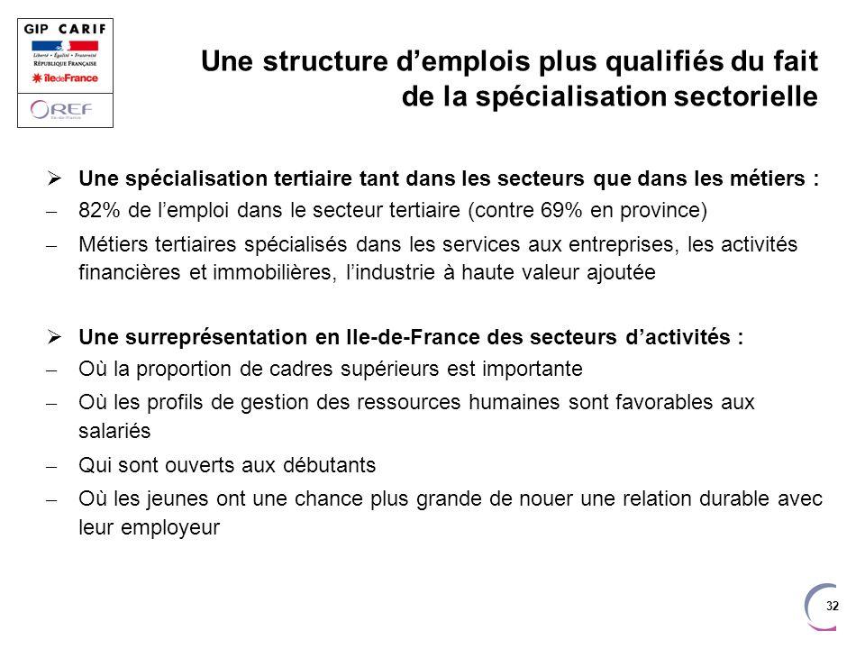 32 Une structure demplois plus qualifiés du fait de la spécialisation sectorielle Une spécialisation tertiaire tant dans les secteurs que dans les mét