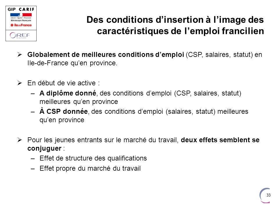 33 Des conditions dinsertion à limage des caractéristiques de lemploi francilien Globalement de meilleures conditions demploi (CSP, salaires, statut)