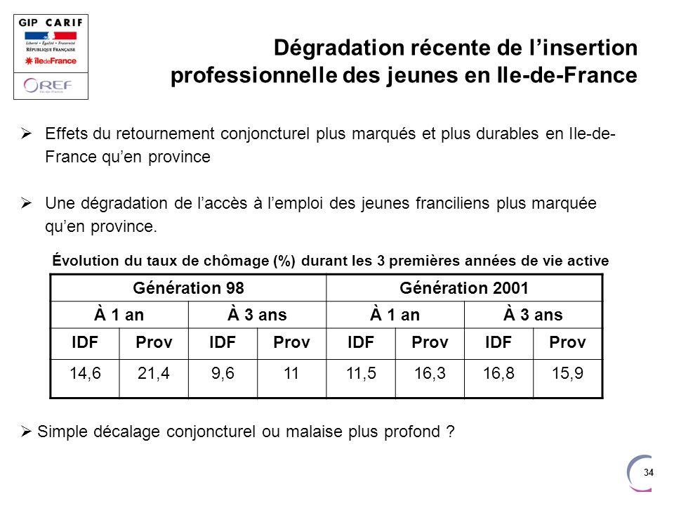 34 Dégradation récente de linsertion professionnelle des jeunes en Ile-de-France Effets du retournement conjoncturel plus marqués et plus durables en