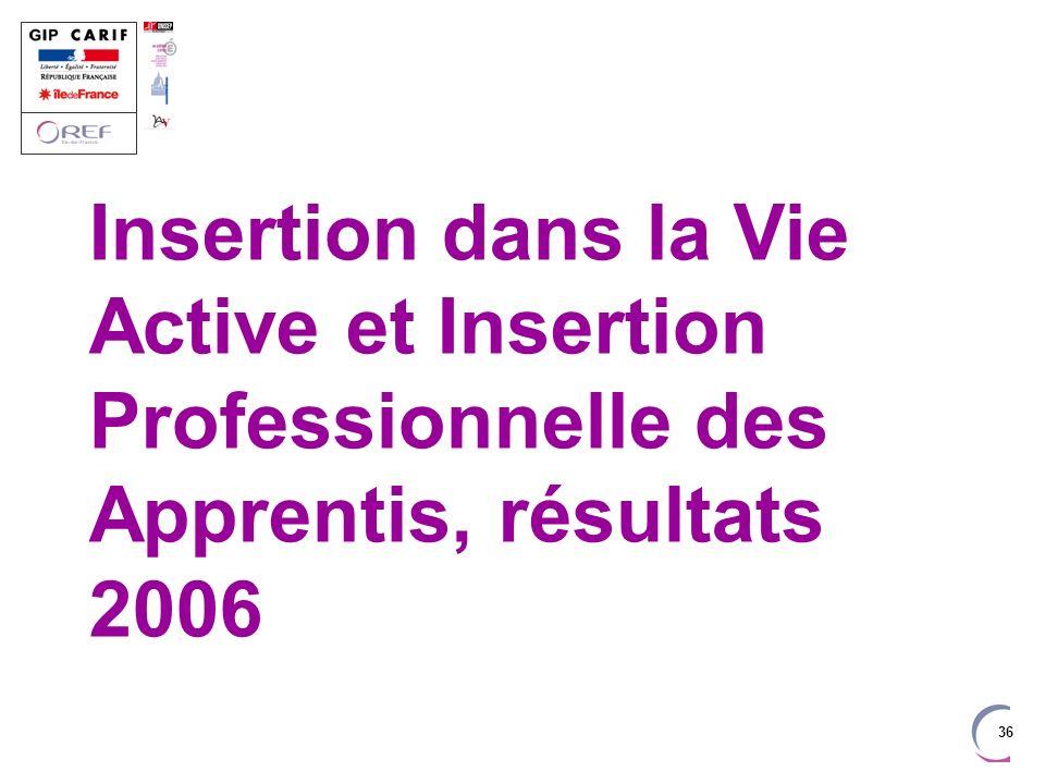 36 Insertion dans la Vie Active et Insertion Professionnelle des Apprentis, résultats 2006