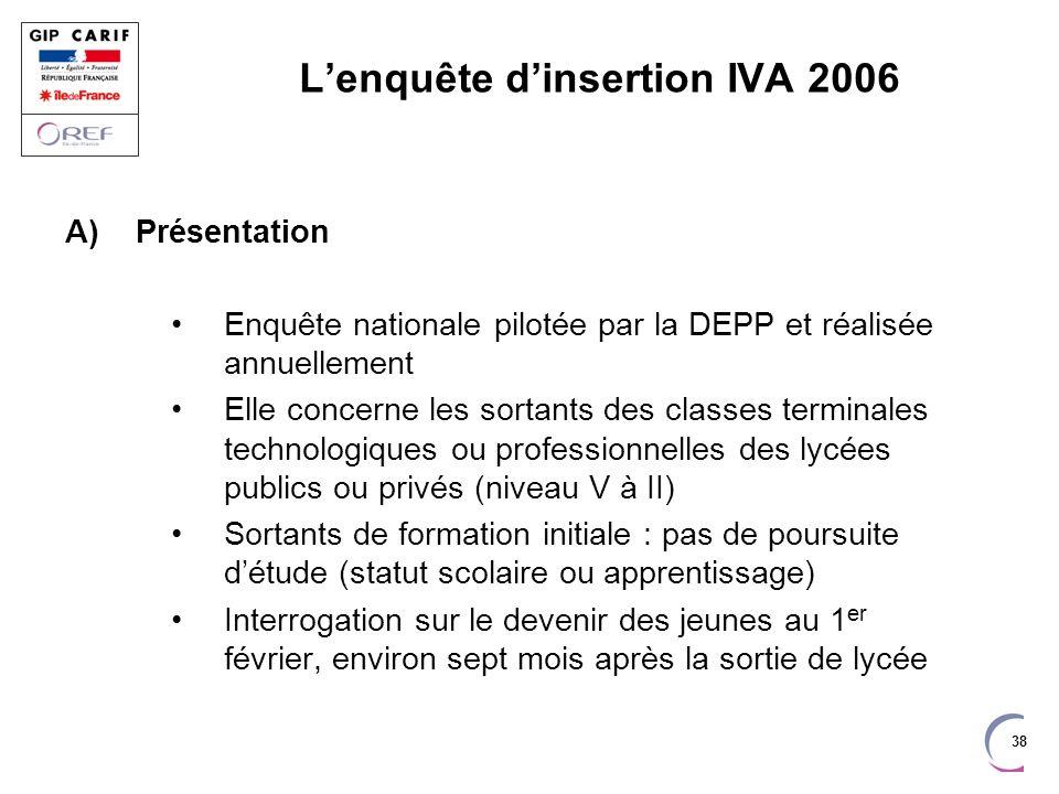 38 Lenquête dinsertion IVA 2006 A)Présentation Enquête nationale pilotée par la DEPP et réalisée annuellement Elle concerne les sortants des classes t