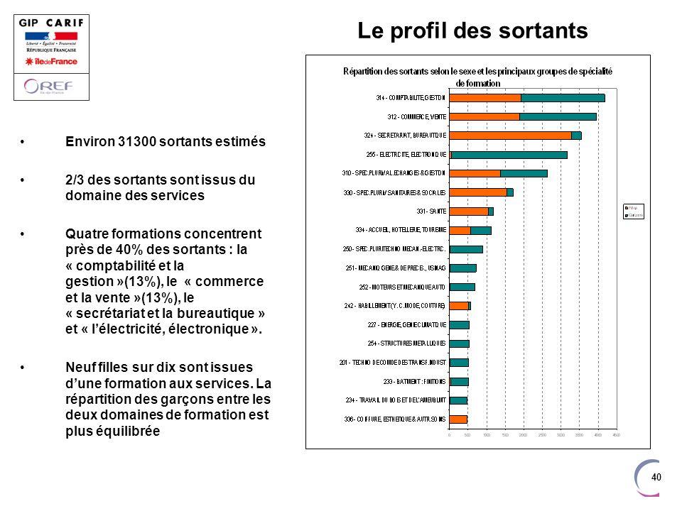 40 Le profil des sortants Environ 31300 sortants estimés 2/3 des sortants sont issus du domaine des services Quatre formations concentrent près de 40%