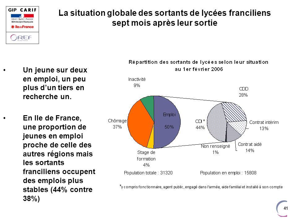 41 La situation globale des sortants de lycées franciliens sept mois après leur sortie Un jeune sur deux en emploi, un peu plus dun tiers en recherche