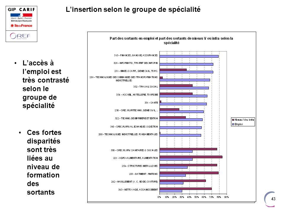 43 Laccès à lemploi est très contrasté selon le groupe de spécialité Ces fortes disparités sont très liées au niveau de formation des sortants Linsert
