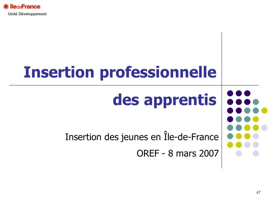 47 Insertion professionnelle des apprentis Insertion des jeunes en Île-de-France OREF - 8 mars 2007 Unité Développement