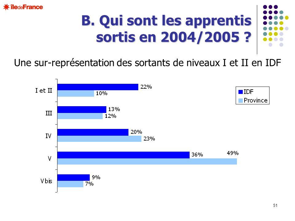 51 B. Qui sont les apprentis sortis en 2004/2005 ? Une sur-représentation des sortants de niveaux I et II en IDF