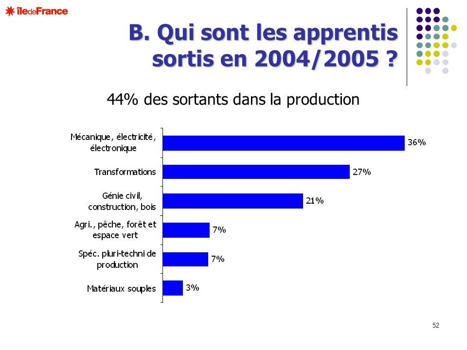 52 B. Qui sont les apprentis sortis en 2004/2005 ? 44% des sortants dans la production