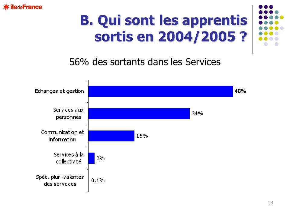 53 B. Qui sont les apprentis sortis en 2004/2005 ? 56% des sortants dans les Services