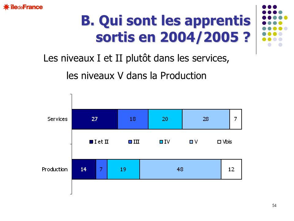 54 B. Qui sont les apprentis sortis en 2004/2005 ? Les niveaux I et II plutôt dans les services, les niveaux V dans la Production
