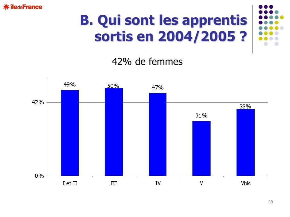 55 B. Qui sont les apprentis sortis en 2004/2005 ? 42% de femmes