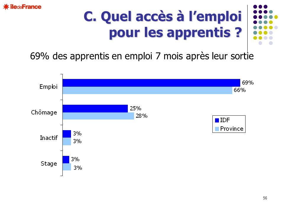 56 69% des apprentis en emploi 7 mois après leur sortie C. Quel accès à lemploi pour les apprentis ?