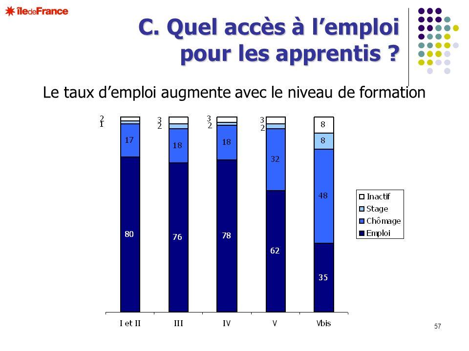57 Le taux demploi augmente avec le niveau de formation C. Quel accès à lemploi pour les apprentis ?