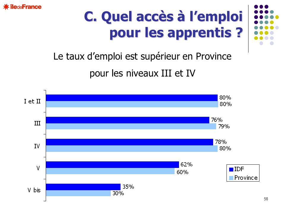 58 C. Quel accès à lemploi pour les apprentis ? Le taux demploi est supérieur en Province pour les niveaux III et IV