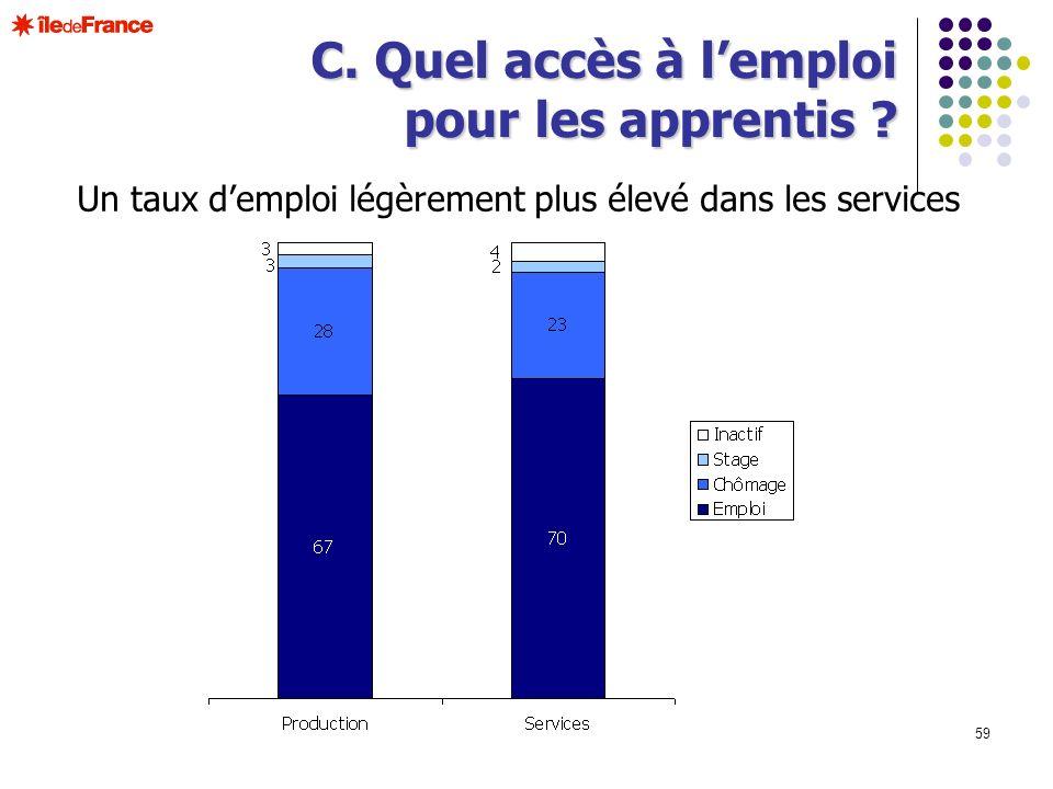 59 Un taux demploi légèrement plus élevé dans les services C. Quel accès à lemploi pour les apprentis ?