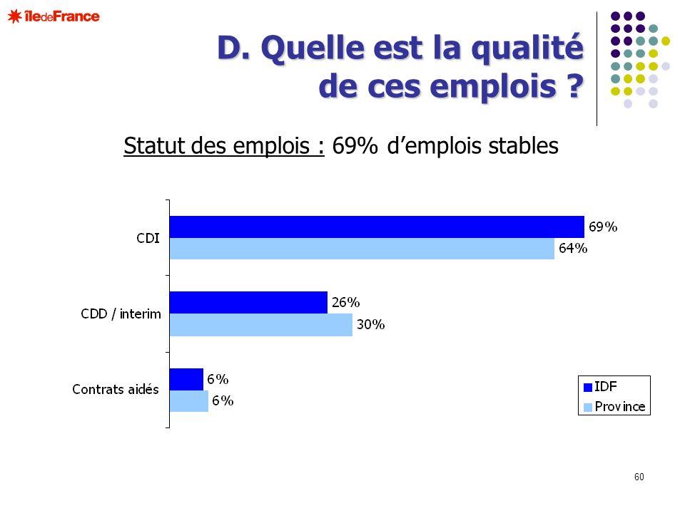 60 Statut des emplois : 69% demplois stables D. Quelle est la qualité de ces emplois ?