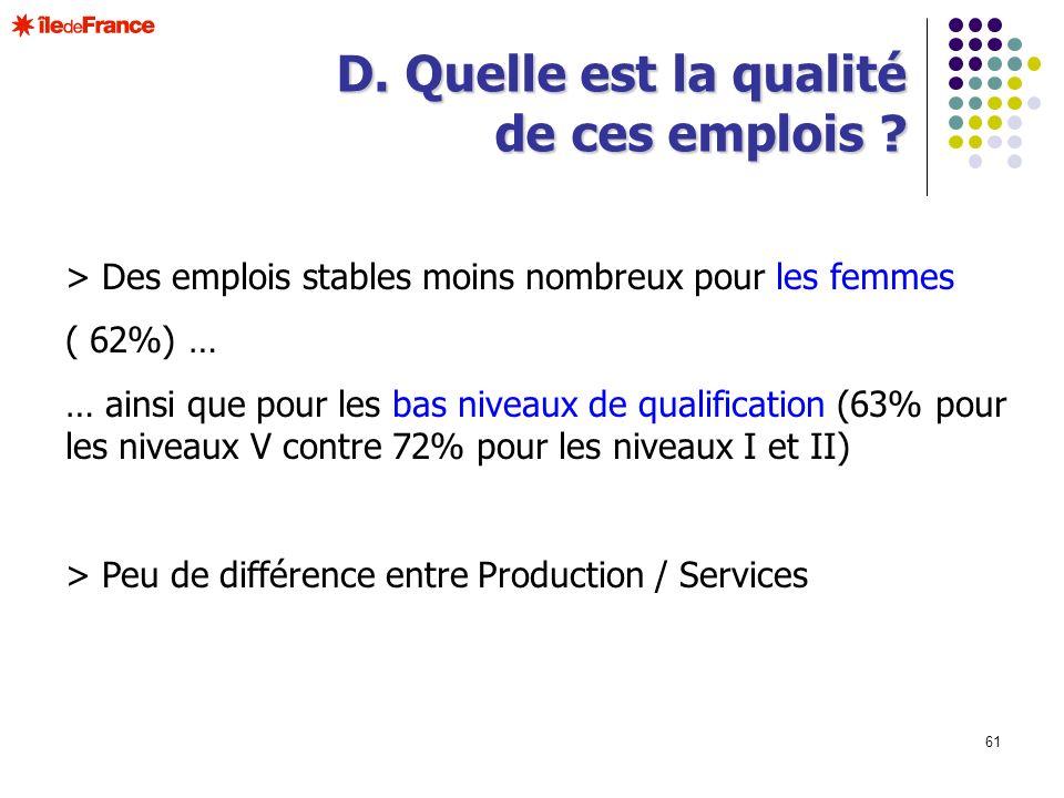 61 > Des emplois stables moins nombreux pour les femmes ( 62%) … … ainsi que pour les bas niveaux de qualification (63% pour les niveaux V contre 72%