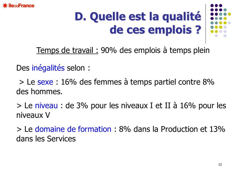 62 Temps de travail : 90% des emplois à temps plein D. Quelle est la qualité de ces emplois ? Des inégalités selon : > Le sexe : 16% des femmes à temp