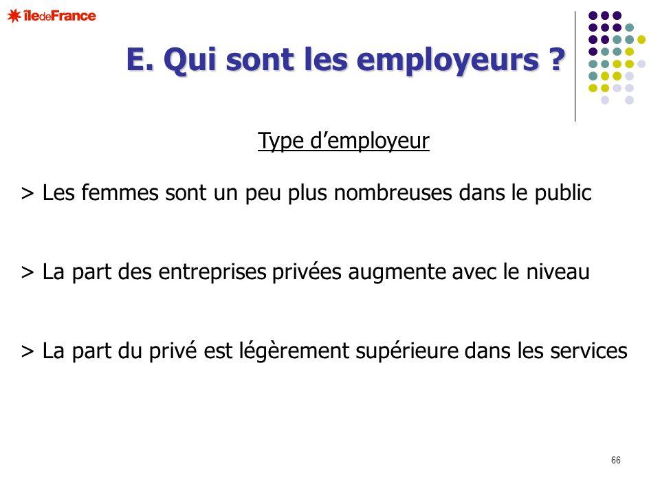 66 Type demployeur > Les femmes sont un peu plus nombreuses dans le public > La part des entreprises privées augmente avec le niveau > La part du priv