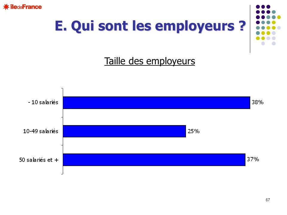 67 Taille des employeurs E. Qui sont les employeurs ?