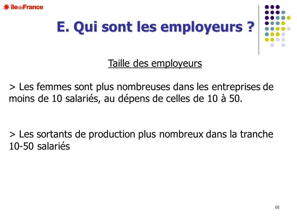 68 Taille des employeurs > Les femmes sont plus nombreuses dans les entreprises de moins de 10 salariés, au dépens de celles de 10 à 50. > Les sortant