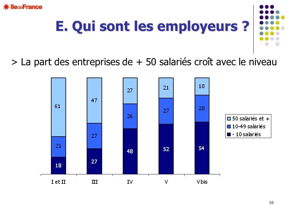 69 > La part des entreprises de + 50 salariés croît avec le niveau E. Qui sont les employeurs ?