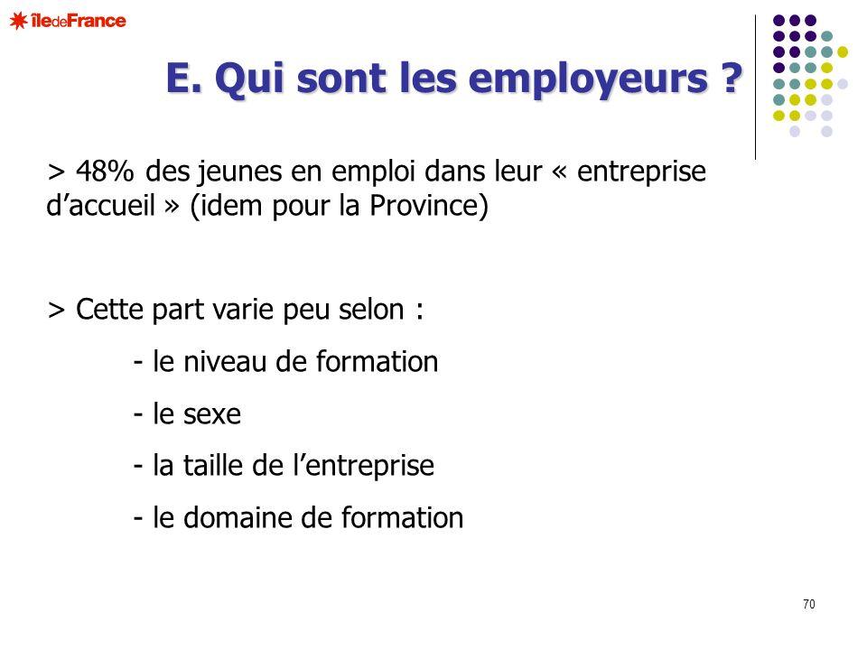 70 > 48% des jeunes en emploi dans leur « entreprise daccueil » (idem pour la Province) > Cette part varie peu selon : - le niveau de formation - le s
