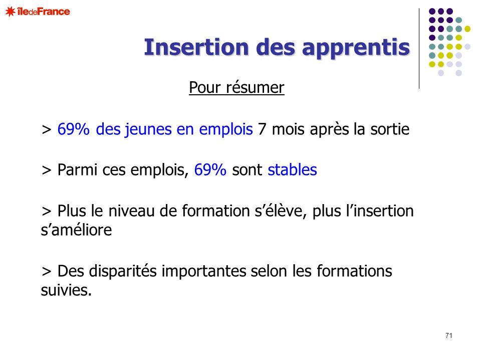 71 Insertion des apprentis Pour résumer > 69% des jeunes en emplois 7 mois après la sortie > Parmi ces emplois, 69% sont stables > Plus le niveau de f