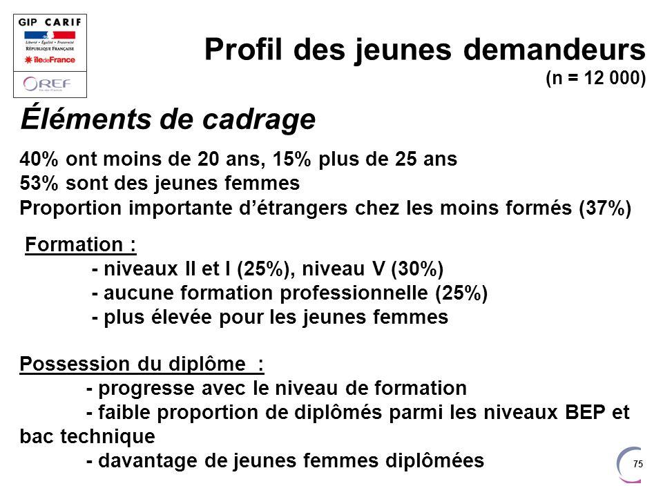 75 Profil des jeunes demandeurs (n = 12 000) Éléments de cadrage 40% ont moins de 20 ans, 15% plus de 25 ans 53% sont des jeunes femmes Proportion imp