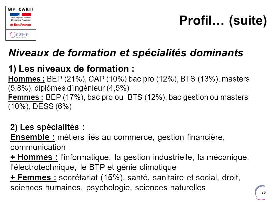 76 Profil… (suite) Niveaux de formation et spécialités dominants 1) Les niveaux de formation : Hommes : BEP (21%), CAP (10%) bac pro (12%), BTS (13%),
