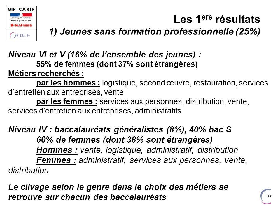 77 Les 1 ers résultats 1) Jeunes sans formation professionnelle (25%) Niveau VI et V (16% de lensemble des jeunes) : 55% de femmes (dont 37% sont étra