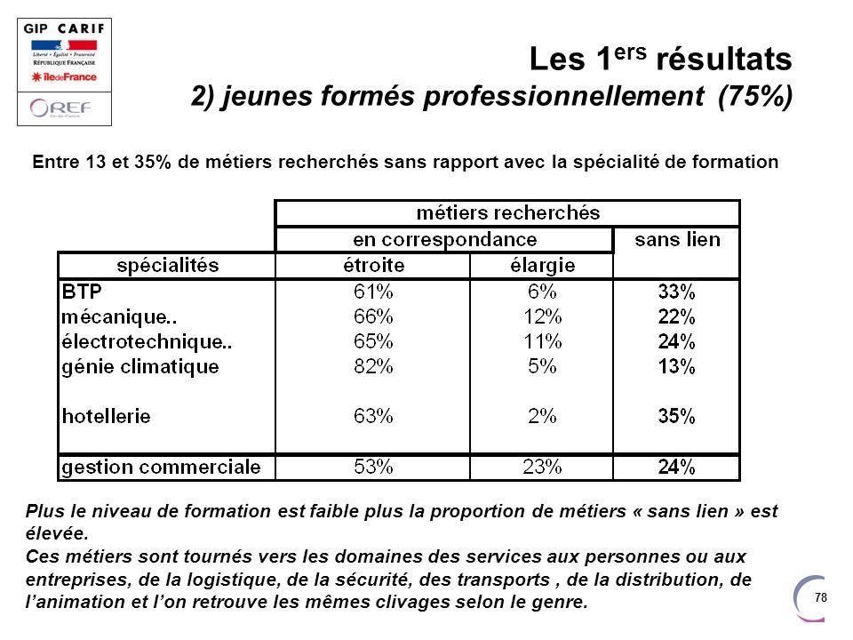 78 Entre 13 et 35% de métiers recherchés sans rapport avec la spécialité de formation Les 1 ers résultats 2) jeunes formés professionnellement (75%) P