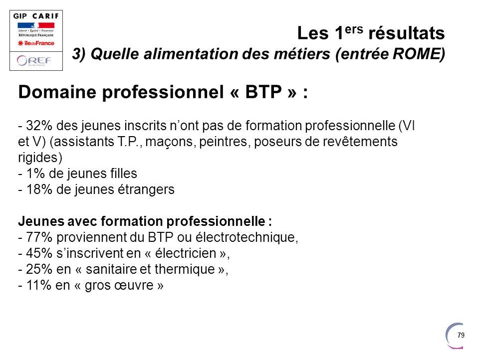 79 Domaine professionnel « BTP » : - 32% des jeunes inscrits nont pas de formation professionnelle (VI et V) (assistants T.P., maçons, peintres, poseu