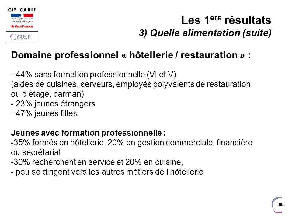 80 Domaine professionnel « hôtellerie / restauration » : - 44% sans formation professionnelle (VI et V) (aides de cuisines, serveurs, employés polyval