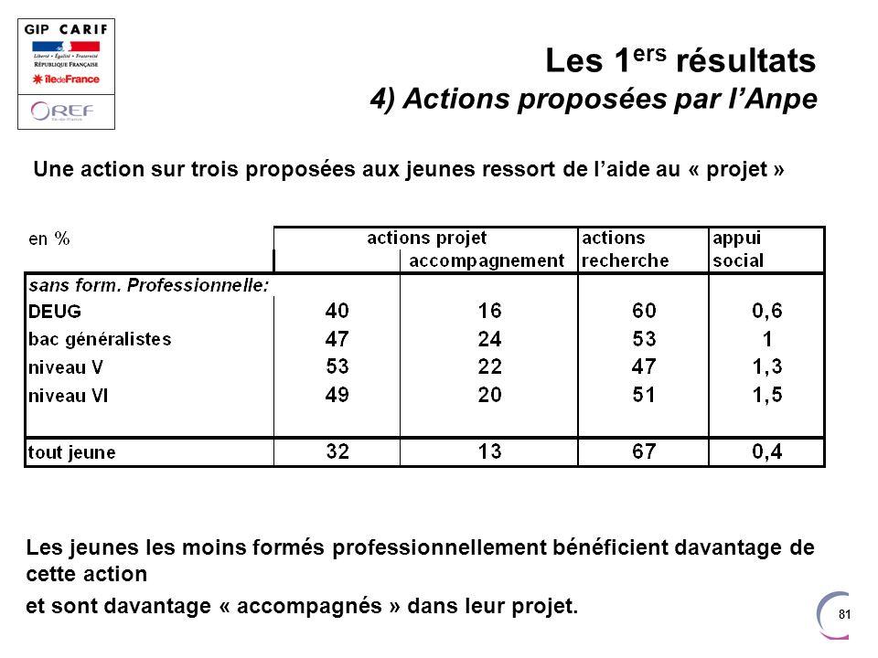 81 Les jeunes les moins formés professionnellement bénéficient davantage de cette action et sont davantage « accompagnés » dans leur projet. Les 1 ers