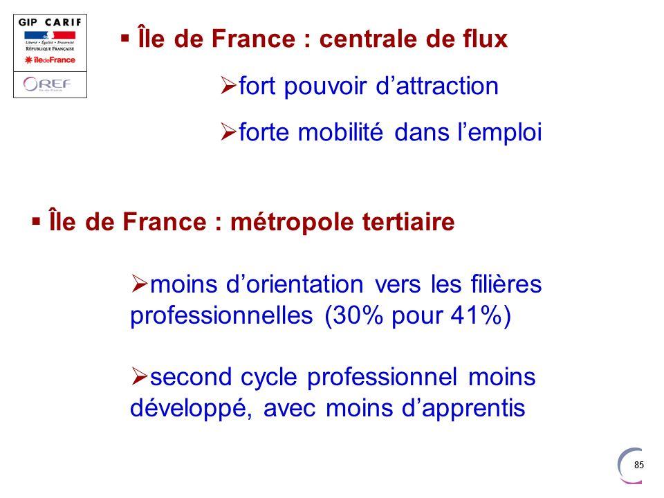 85 Île de France : centrale de flux fort pouvoir dattraction forte mobilité dans lemploi Île de France : métropole tertiaire moins dorientation vers l